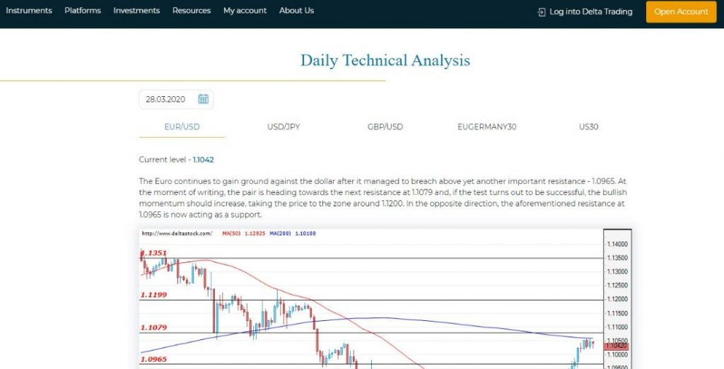 delta stock daily analysis